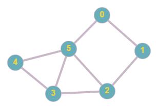 ligth graph