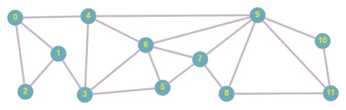 dense graph